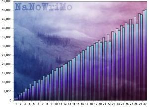NaNo Chart