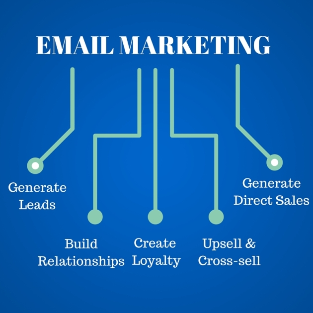 Get started using Email Marketing (1)